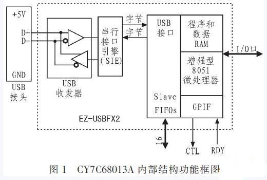 图1是cy7c68013a的内部结构功能框图