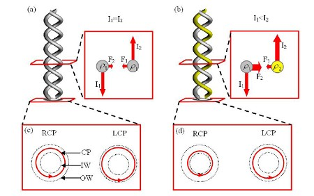 武汉光电实验室研究出高消光比圆偏振器