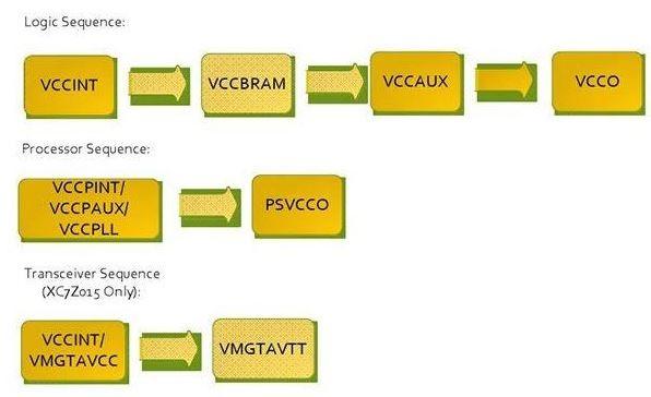 工程师经验谈:合适的FPGA电源的选择