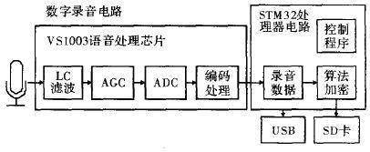 基于STM32的数字加密录音笔设计